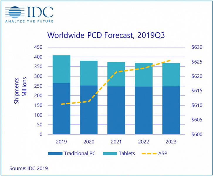 В IDC прогнозируют, что продажи «персональных вычислительных устройств» в ближайшие годы будут сокращаться