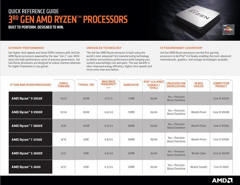 AMD странно выбрала конкурентов для своих новейших процессоров Ryzen Threadripper
