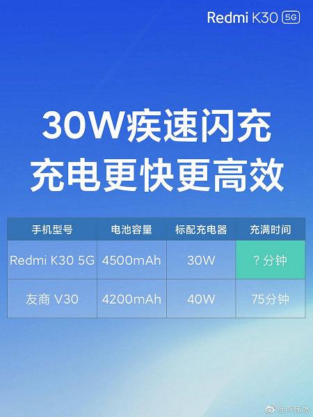 30-ваттная зарядка Redmi K30 обгоняет 40-ваттную зарядку Honor V30
