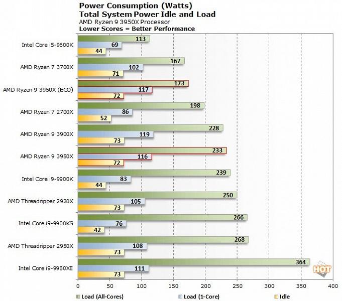 Даже в экономичном режиме с TDP 140 Вт процессор AMD Ryzen Threadripper 3970X производительнее Intel Core i9-10980XE c TDP 165 Вт
