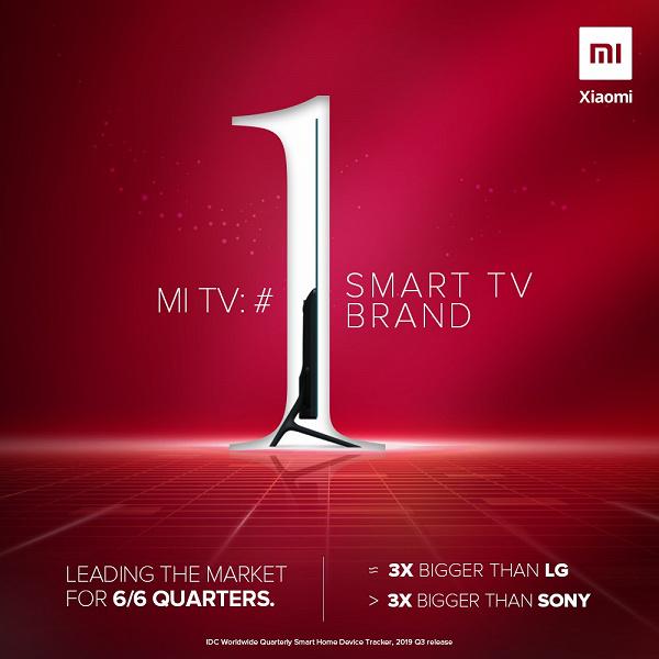 Xiaomi продаёт почти столько же телевизоров, сколько Samsung, LG и Sony вместе. Но это в Индии