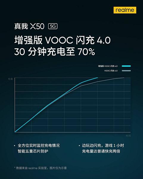 Недорогой флагман Realme получил рекордно быструю зарядку