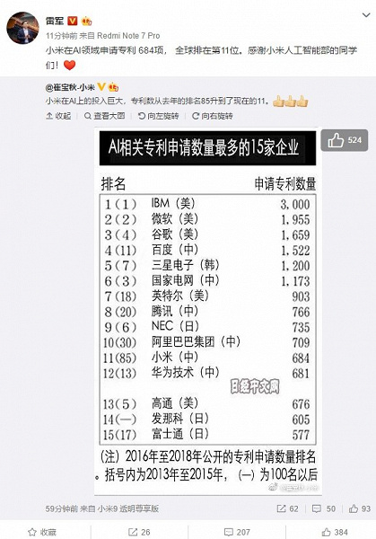 За год Xiaomi взлетела с 85 на 11 место в мировом рейтинге компаний с самым большим количеством патентов в области ИИ