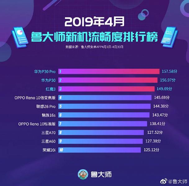 Huawei P30 Pro и P30 назвали смартфонами с самым плавным интерфейсом