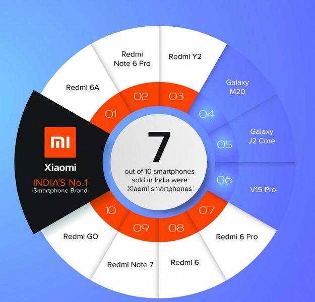 Эпидемия Xiaomi. В десятке самых продаваемых смартфонов Индии семь мест у Xiaomi
