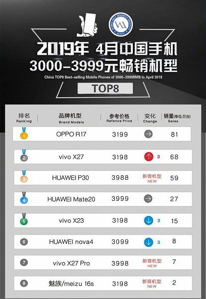 Самые продаваемые смартфоны средней ценовой категории в Китае