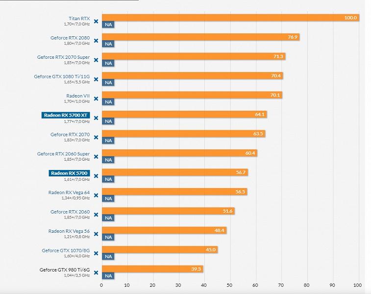 Результаты полноценных тестов видеокарт Radeon RX 5700: новинки выгоднее основных конкурентов