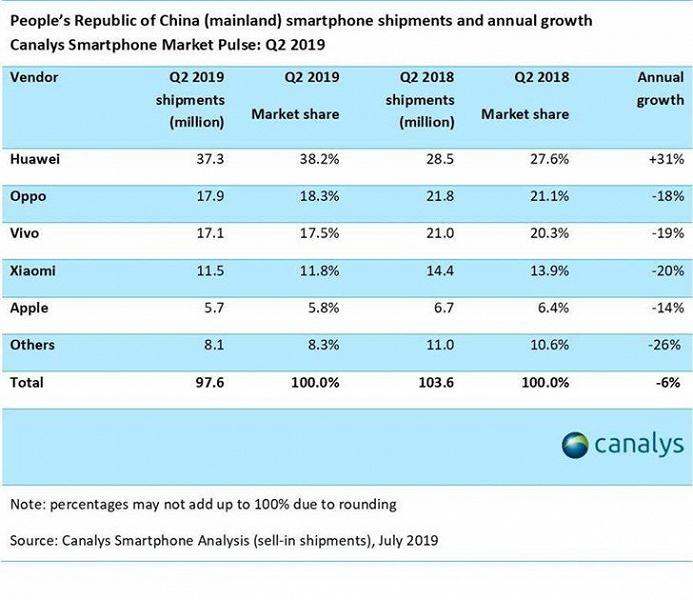 Итоги второго квартала на рынке смартфонов Китая: рост только у Huawei, у Xiaomi рекордное падение на 20%