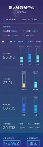 Xaiomi Mi CC9e протестировали в бенчмарке: результат ненамного лучше, чем у Redmi Note 7