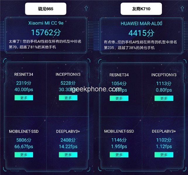 Новейшая SoC Snapdragon 665 во всех тестах опережает SoC Kirin 710