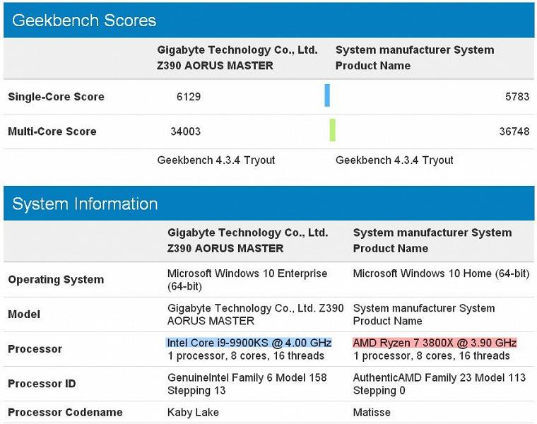 Восьмиядерный процессор AMD Ryzen 7 3800X обошел разогнанный Core i9-9900KS в многопоточном тесте Geekbench