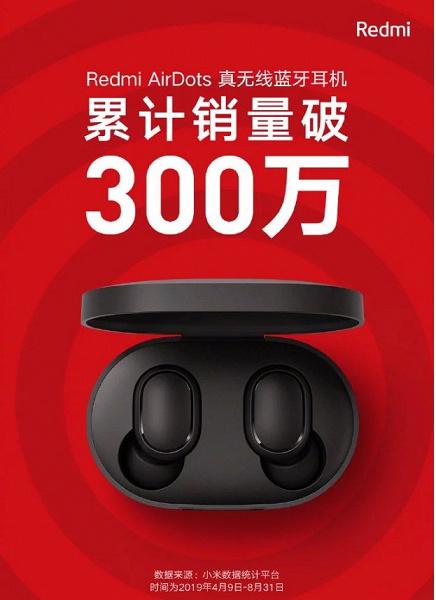Продано уже более 3 млн наушников Redmi AirDots