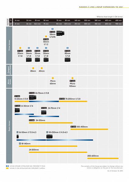 Опубликован план выпуска объективов Nikon с креплением Z