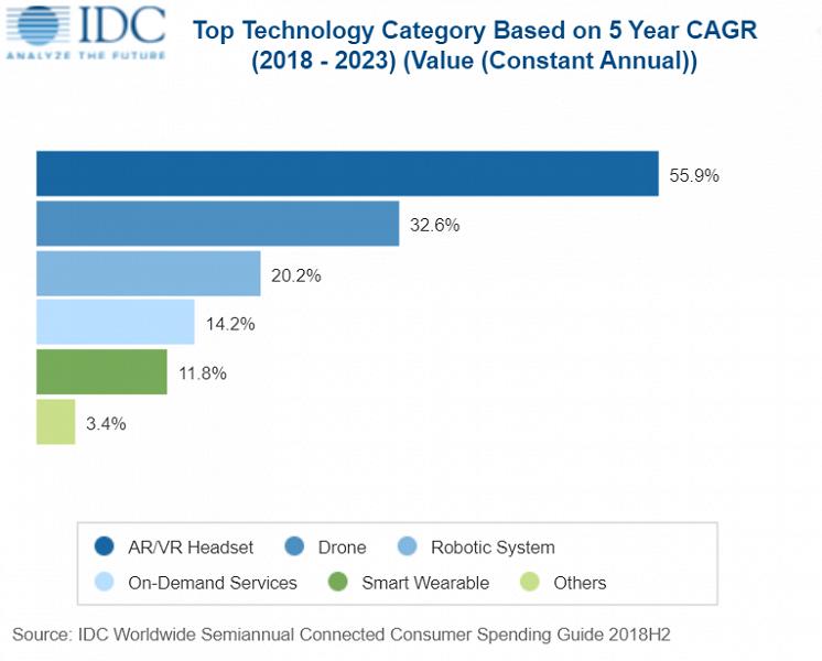 По прогнозу IDC, в этом году потребительские расходы на современные технологии достигнут 1,69 трлн долларов