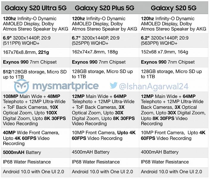 Конец всем слухам. Опубликованы официальные характеристики Galaxy S20 5G, Galaxy S20+ 5G и Galaxy S20 Ultra 5G