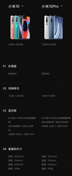 Наконец-то стало понятно, чем различаются Xiaomi Mi 10 и Mi 10 Pro