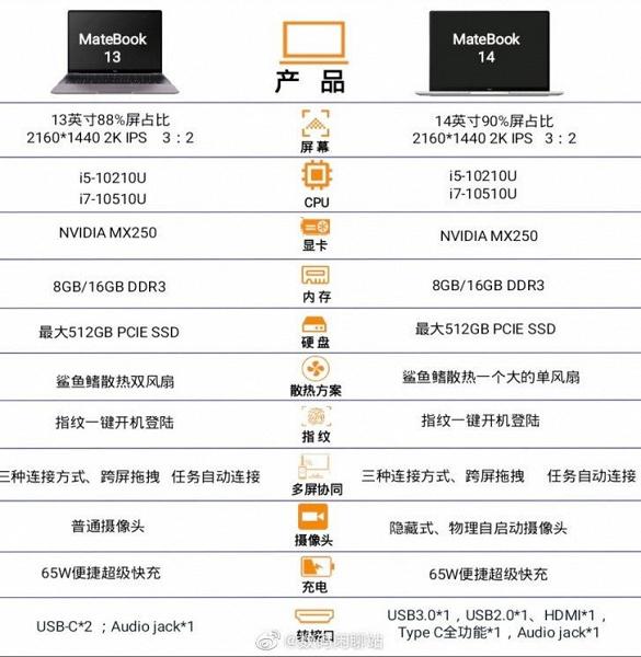 Новые компактные ноутбуки Huawei полностью рассекречены до анонса