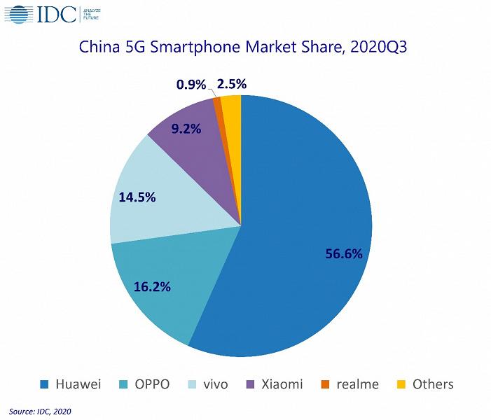Эксперты IDC назвали лидера китайского рынка смартфонов