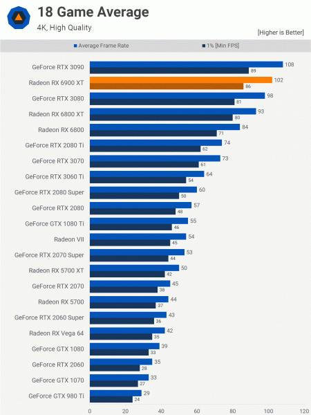 RadeonRX 6900 XT вышла и не смогла победить GeForce RTX 3090. Зато она намного дешевле