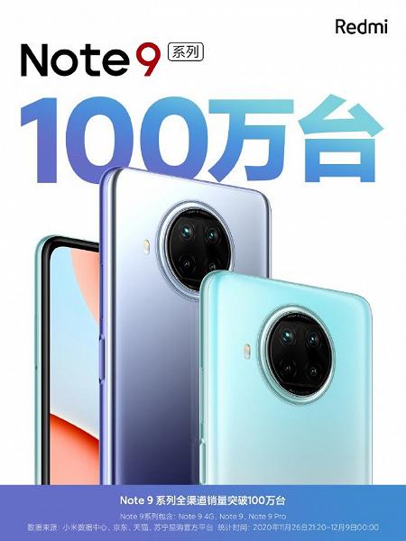 Популярными могут быть не только iPhone 12, но и дешевые смартфоны. За 13 дней продан 1 миллион Redmi Note 9 5G и Redmi Note 9 Pro 5G