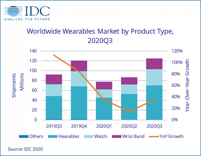 По подсчетам IDC, поставки носимых устройств за год выросли на 35%