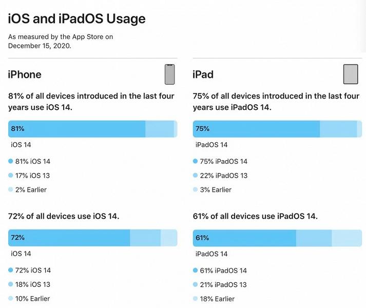 Android такое не снилось. Пользователи iPhone массово переходят на iOS 14