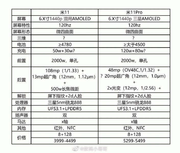 Подробные характеристики Xiaomi Mi 11 и Mi 11 Pro, а также цены