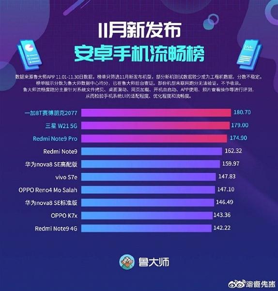 Зачем платить в три раза больше за флагман на Snapdragon 865, если Redmi Note 9 Pro 5G работает так же плавно?