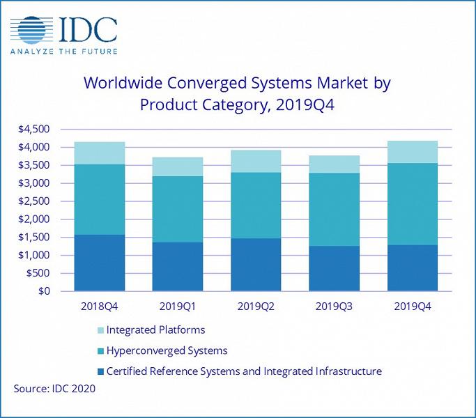 Рынок конвергентных систем за год вырос всего на 1,1%