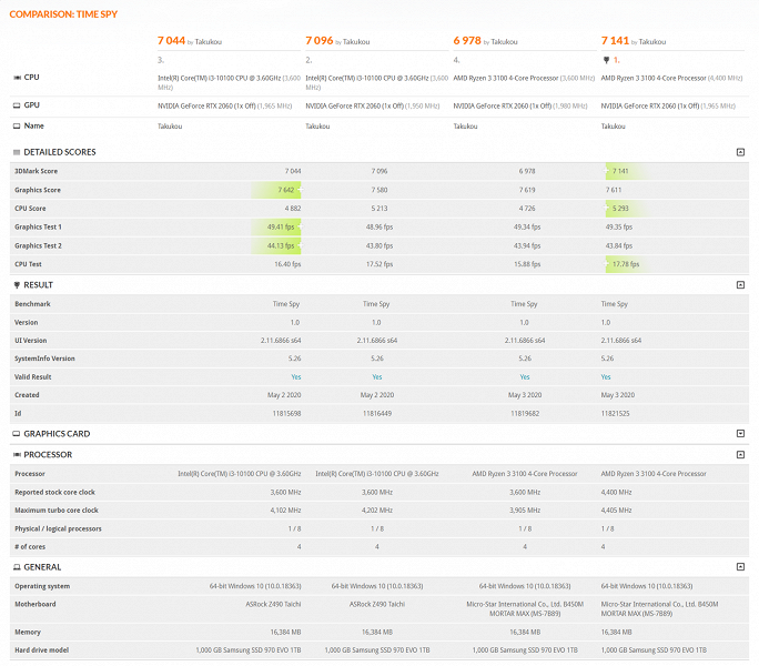 Битва бюджетных четырехъядерников. Ryzen 3 3100 не только дешевле, но и быстрее Core i3-10100