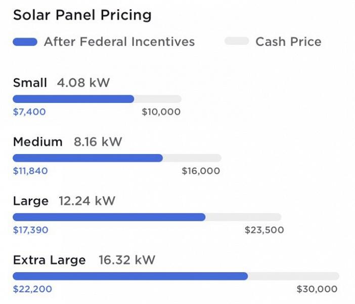 Домашние солнечные панели Tesla стали мощнее и дешевле
