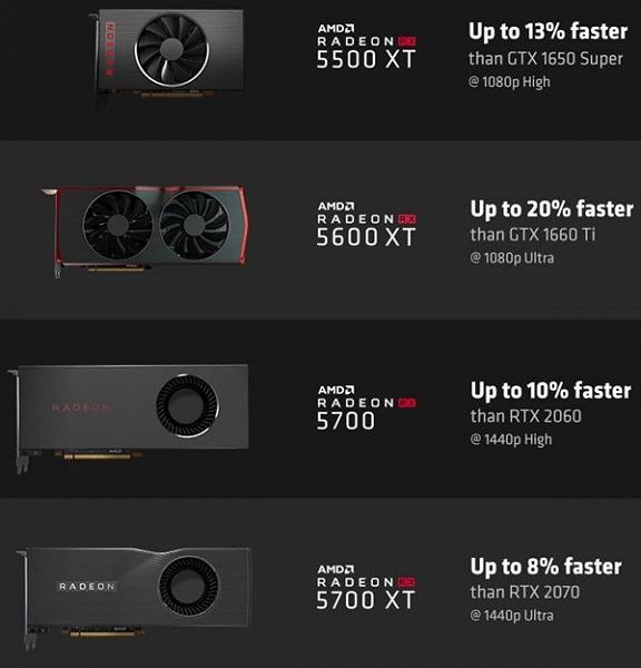 Преимущество до 20%. AMD рассказала, насколько Radeon RX 5500 XT, RX 5600 XT, RX 5700 и RX 5700 XT быстрее аналогов Nvidia