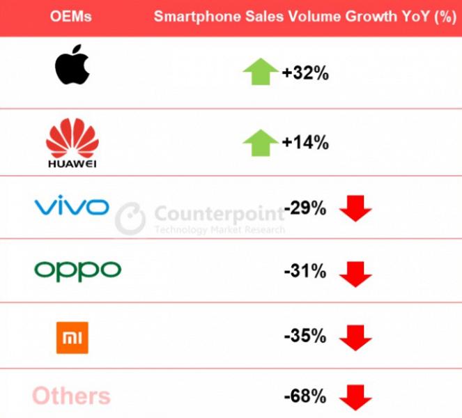 Huawei не оставила конкурентам ни единого шансы, подмяв половину крупнейшего рынка смартфонов