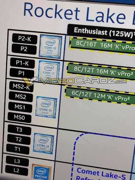 Intel «обрежет» Hyper-Threading у CPU Core i7 нового поколения. Некоторые процессоры Rocket Lake-S будут необычными