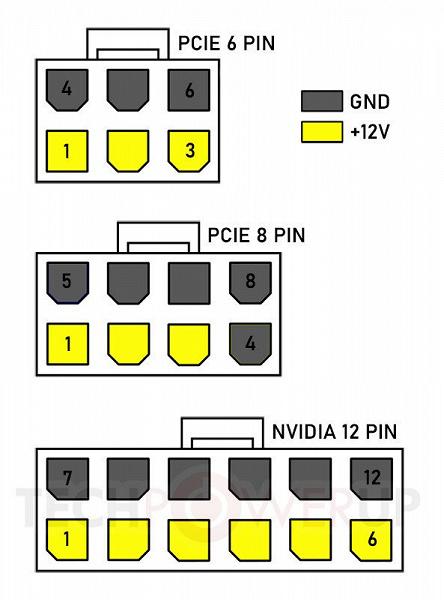Новые видеокарты Nvidia действительно получат новый разъём питания, позволяющий передавать до 600 Вт мощности