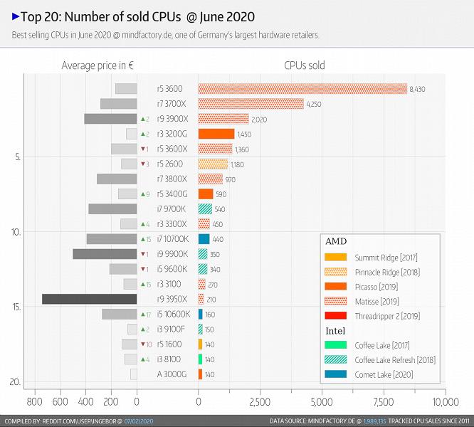 Немцы продолжают покупать в основном процессоры AMD. Статистика Mindfactory за июнь выглядит уже весьма привычно