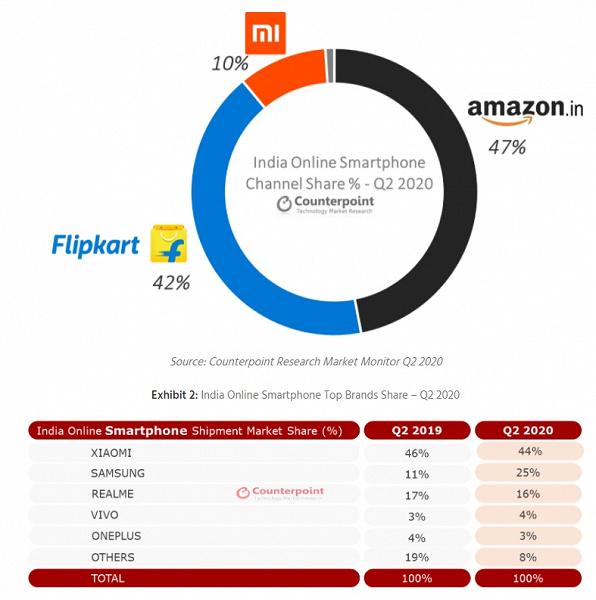 Samsung наступает, а Xiaomi опирается на самые доступные модели. Статистика онлайн-продаж смартфонов в Индии весьма занятна