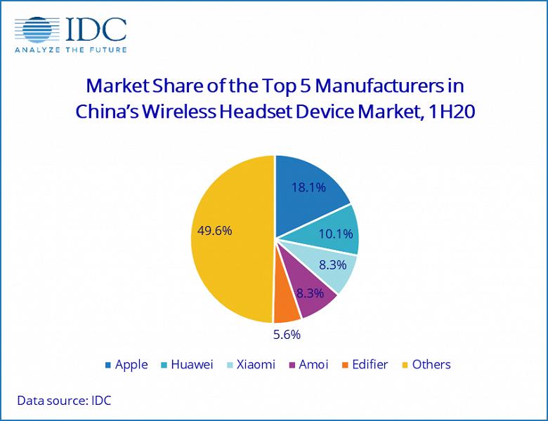 Назван лидер китайского рынка беспроводных наушников по итогам первого полугодия