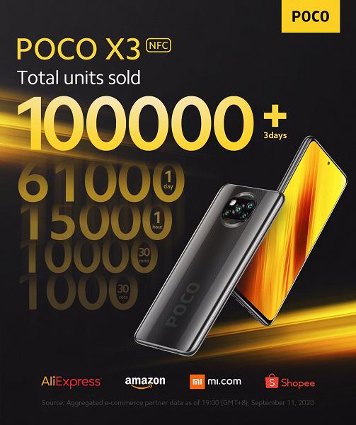 Возможно, лучший смартфон в пределах 250 долларов. Poco X3 NFC популярен уже на старте продаж