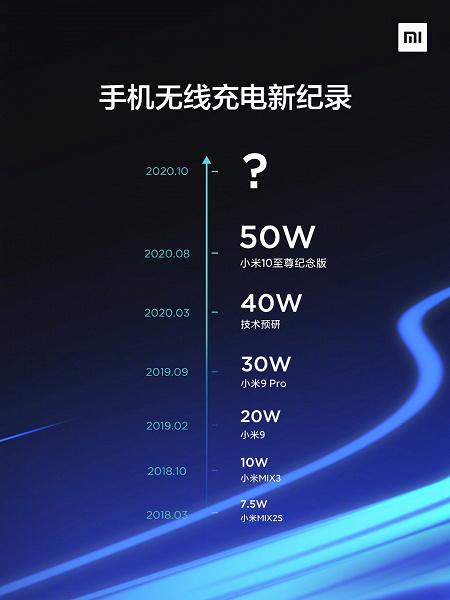 Беспроводная зарядка мощностью 50 Вт – прошлый день. Xiaomi завтра представит беспроводную зарядку рекордной мощности