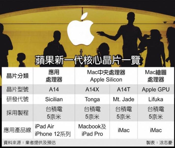 Новые 5-нанометровые платформы Apple: A14X — для MacBook, а A14T — для iMac