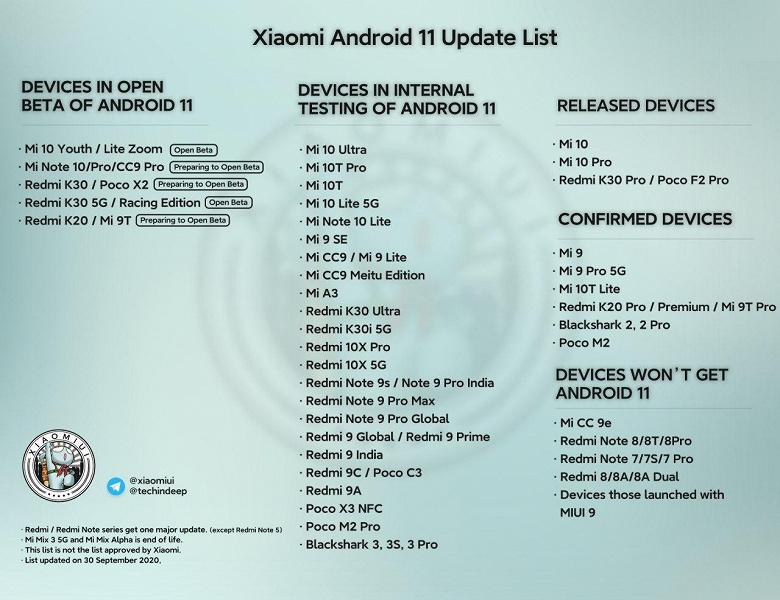 Началось тестирование Android 11 для Xiaomi Mi A3, Mi 10T, Mi 10T Pro, Mi 9 SE и Mi 9 Lite