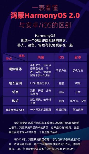 В Huawei назвали главные отличия HarmonyOS, iOS и Android