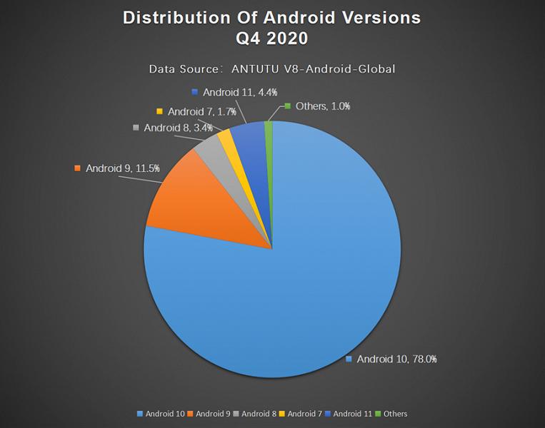 Мой любимый цвет, мой любимый размер: самые востребованные параметры смартфонов Android во всём мире