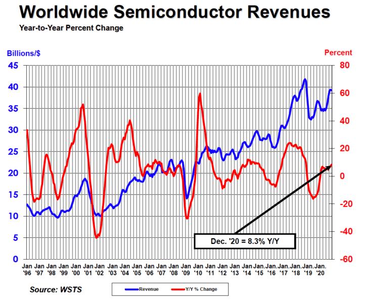 Продажи всей полупроводниковой продукции за год выросли на 6,5%, флеш-памяти NAND — на 23,1%