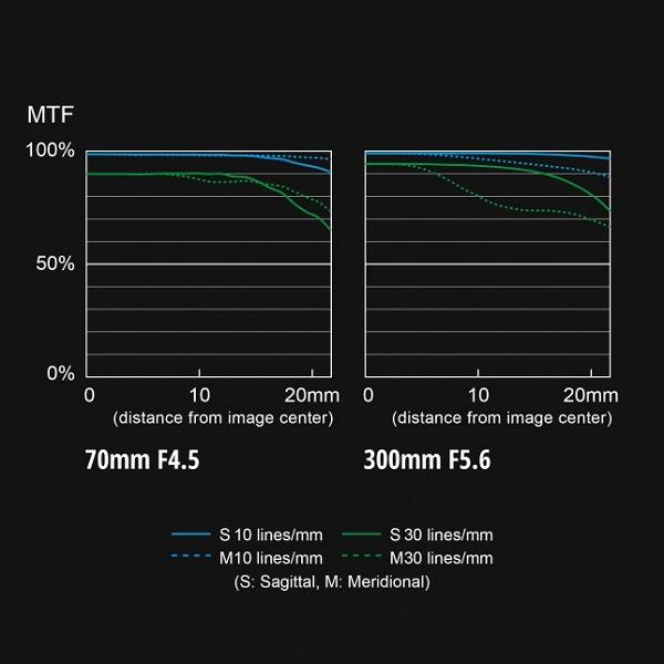 Объектив Panasonic Lumix S 70-300mm F4.5-5.6 Macro O.I.S. оценен в 1250 долларов