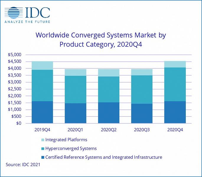 Рынок конвергентных систем в прошлом квартале вырос в годовом выражении всего на 0,2%