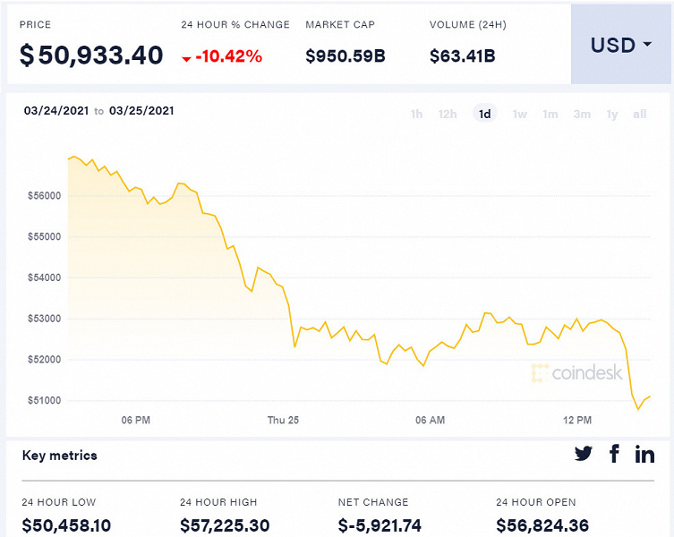 Ждать пришлось недолго — потеряв более 10% за день, Bitcoin уже стоит около 50 000 долларов