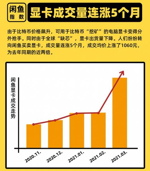 Во всем виноват Bitcoin. Стоимость видеокарт на вторичном рынке Китая за последние пять месяцев увеличилась на 160 долларов