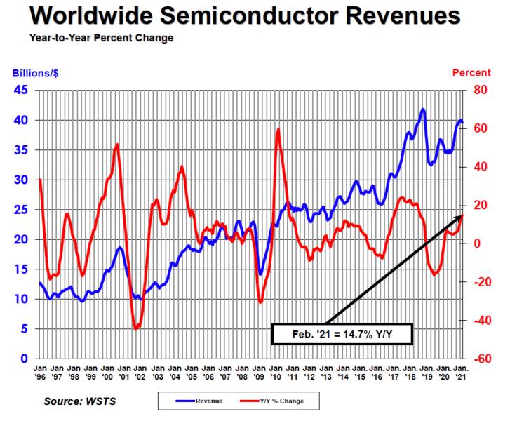 В феврале мировые продажи полупроводниковой продукции выросли на 14,7% по сравнению с февралем прошлого года